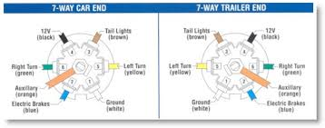 ford 7 pin trailer wiring ford wiring diagrams ford trailer plug wiring diagram at Ford 7 Pin Wiring Diagram