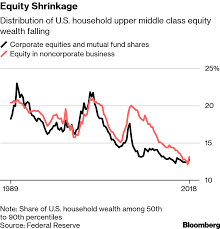Middle Class Shrinking Chart Upper Middle Class Squeezed Latest News On Left Behind