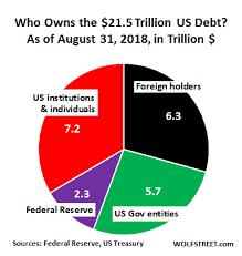 Who Bought The 1 6 Trillion Of New Us National Debt Over