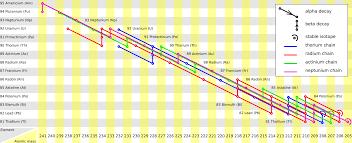 Radioactivity Boundless Physics