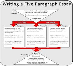 how to write example essays co how