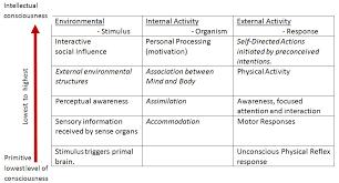 Primitive Reflexes Chart Primitive Reflexes Their Influence On Early Development