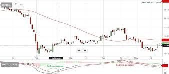 Ongc Stock Chart Stocks To Buy Nbcc Dhfl All Zee Ongc Among 234 Stocks