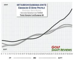 Diamana Shaft Chart Diamana Series W Golf Shaft Review Golf Shaft Reviews 2019