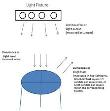 Comparison Of Led V Other Light Sources Including Hid Ark