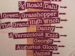 Roald Dahl Height Chart Roald Dahl Museum Height Chart Google Search Roald Dahl