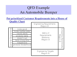 House Of Quality Chart Ppt The Quality Function Deployment Process House Of