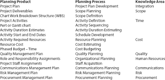 Assessing The Quality Of Project Planning