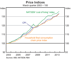 1986 Cost Of Living Chart Inflation And The Cost Of Living Bulletin March Quarter
