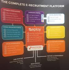 Erecruitment Crm Recruitment And The Art Of Juggling Pinterest