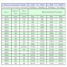 Standard Metric Bolt Torque Chart 77 Systematic Metric Bolt And Spanner Size Chart Pdf