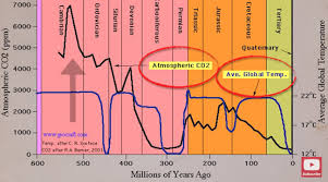 Co2 Historical Chart Co2 The Best Thing That Could Happen To Our Planet Green