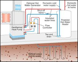 Geothermal Heat Exchanger Design Geothermal Heating And Air Conditioning Water Heating