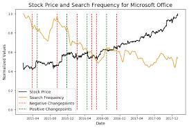 Stock Analysis In Python Towards Data Science