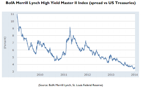 Junk Bonds Clues In The Name Gold News
