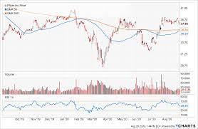 Insider Drop ™ - Pfizer Board Member, Ronald Blaylock buys $500k Pfizer  Stock.