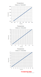 Celsius To Fahrenheit Charts Best Temperature