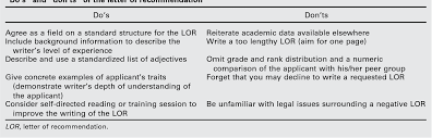 Decline To Write A Letter Of Recommendation Table 1 From Improving The Letter Of Recommendation Semantic Scholar