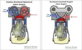ask kevin do rotating spherical valves have a future in coates overhead spherical valve engine illustration