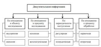 Курсовая работа Анализ доходов и расходов предприятия ОАО  Рис 1 2 1 Классификация документальной информации