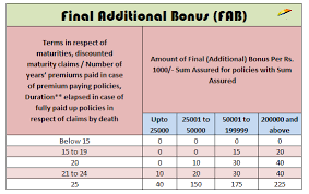 Final Additional Bonus Fab For Lics Policies For Year