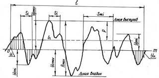 Реферат Шероховатость поверхности Отклонение формы и расположения  а