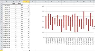 Floating Column Chart An Easy Technique For Creating A Floating Column Chart In