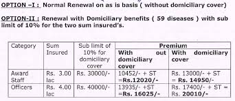 Bank Pensioner Renewal Of Medical Policy For Retirees New