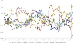 Bitcoin Price 2012 Chart Bitcoin Price Correlation Record High Against The S P 500