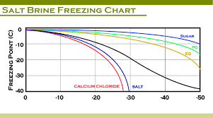 Brine Vs Glycol As Heat Transfer Fluid