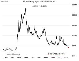 Will The Grain Markets Ever Rise Again Seeking Alpha