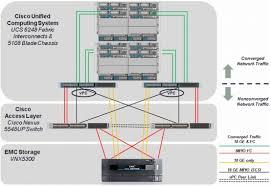 ucs and emc acirc reg vnx acirc cent microsoft private cloud fast the reference configuration