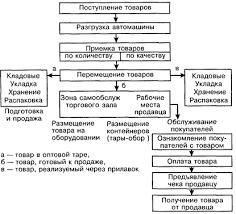 Курсовая работа Организация технологии работы магазина  Принципы организации оперативных процессов