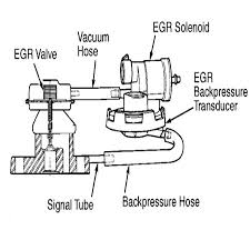 what does the egr system do and how to fix its most common egr system solenoid valve and transducer