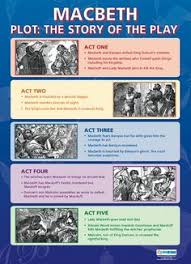 of mini posters verbs to use in literary  macbeth plot the story of the play poster