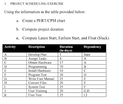 Pert Chart Exercises Solved 1 Project Scheduling Exercise Using The Informati