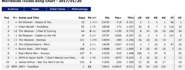 2ne1 Songs Debut At The Itunes World Wide Song Charts