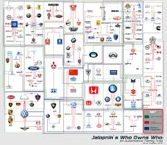 Gm Brand Hierarchy Chart Automotive Tree Which Company Owns Which Car Brand
