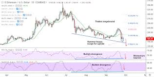 Crypto Technicals Eth Usd Rangebound Can Hammer Shift