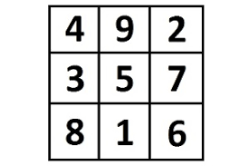 Luo Shu Diagram Magic Squares Fengshuied