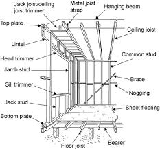 metal framing diagram. Exellent Diagram Diagram Showing The Parts Of A Frame Bearer Floor Joist Bottom Plate To Metal Framing U