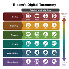Kidken curriculum follows this design in our curriculum pattern. Integrating Technology With Bloom S Taxonomy Teach Online