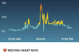 Fitbit Resting Heart Rate Chart Fitbit Helps Man Get Vital Heart Treatment In Camden