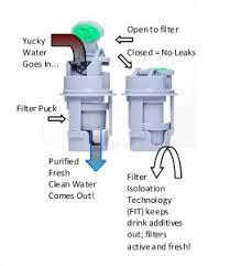 portable water filter diagram. Unique Portable FIT Top Filtering Water Bottle Filter Diagram To Portable Filter Diagram A