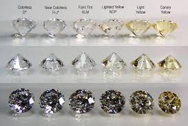 Color Chart For Diamond Matano Stones Brazil Diamond Color Chart Diamond Education