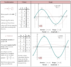 transformations of sin function transformations