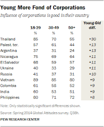 crime and corruption top problems in emerging and developing  young more fond of corporations