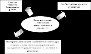 Отчет о прохождении производственной практики Студенткой курса  Денежные средства Внуковского территориального отдела представлены на рисунке 1