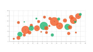 Bubble Chart Risk Management A Guide To Bubble Charts
