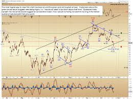 Pretzel Charts Elliott Wave Triggers And Targets Pretzel Charts